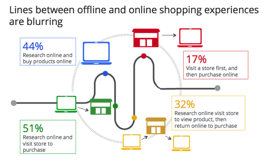 Différence entre le online et le offline