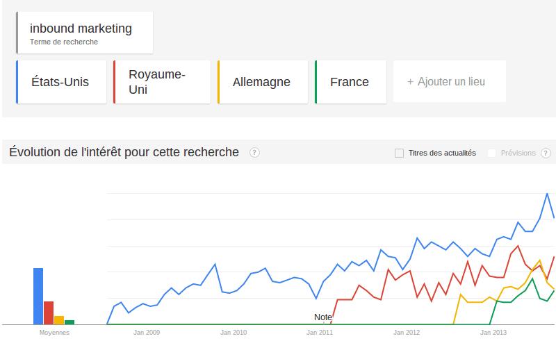 Inbound marketing Google