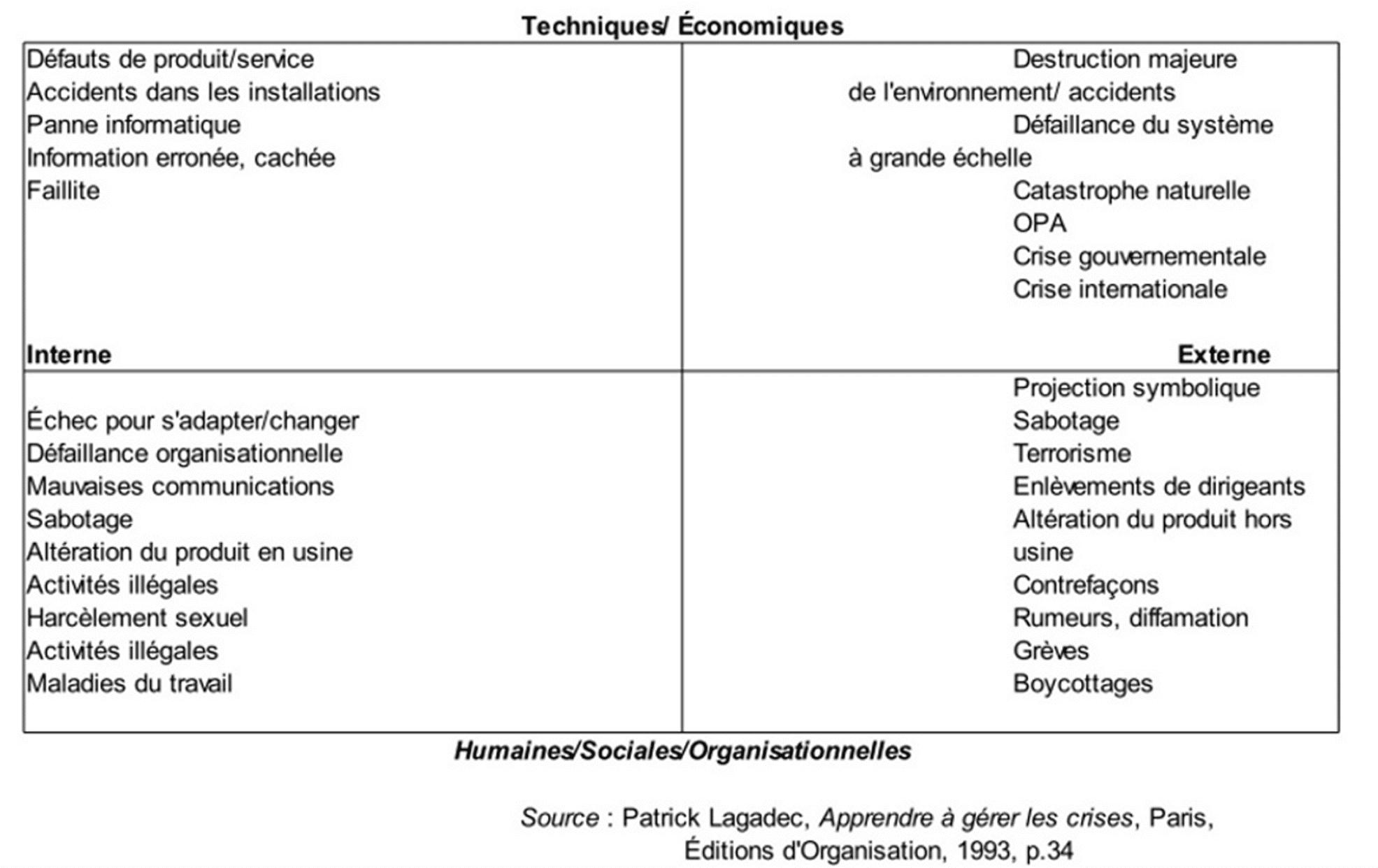 Typologies-crises