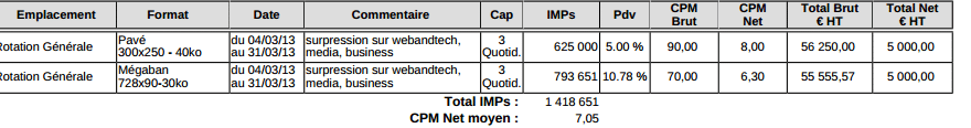difference CPM Net et Brut
