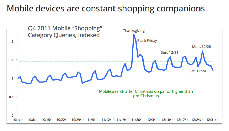 evolutions des recherche d'achat sur mobile