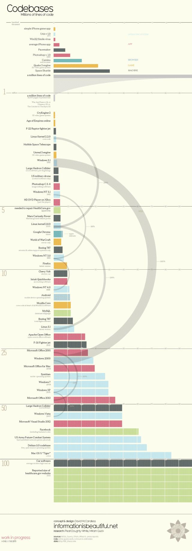 Lignes de code en infographie