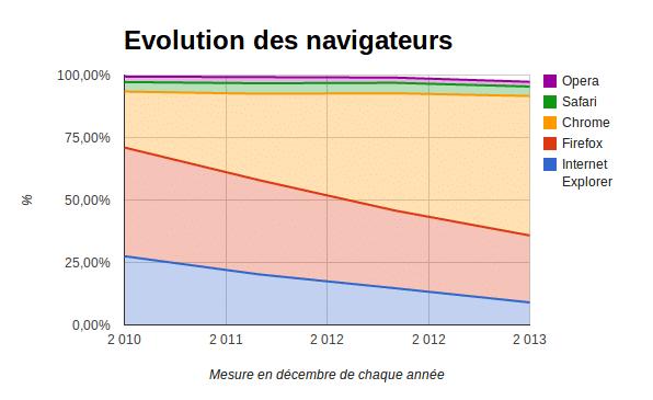 evolutions des navigateurs (source W3C)