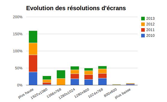 evolutions des résolution d'ecran (source W3C)