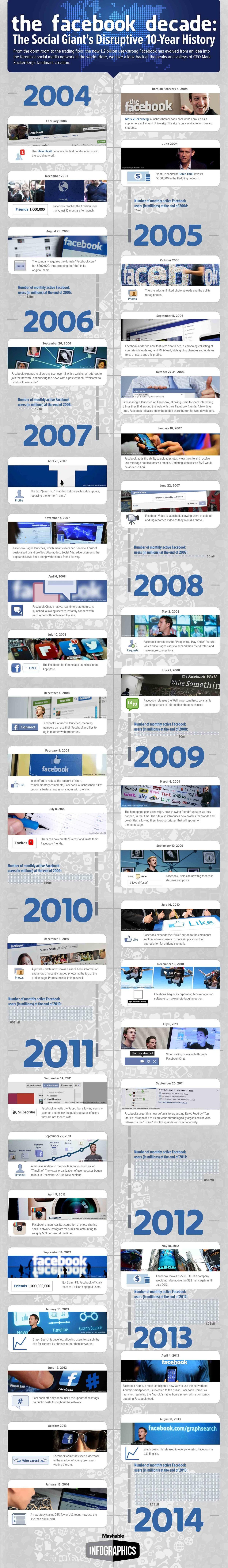 Histoire de Facebook - 10 ans