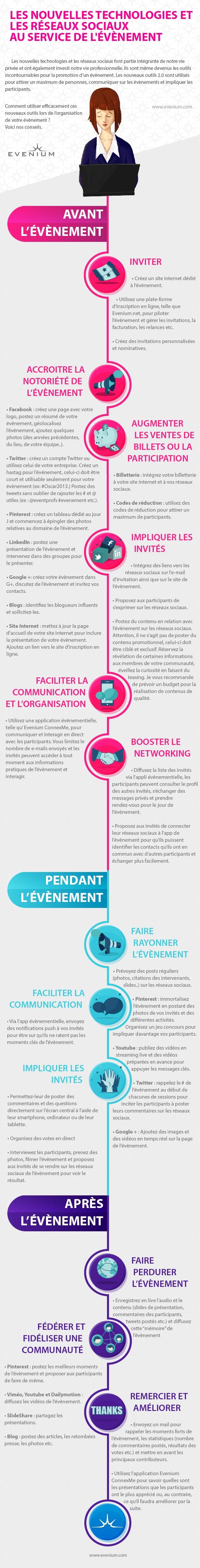 Community management et événementiel en infographie
