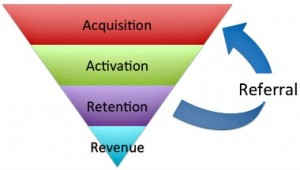 Pyramide du Growth Hacking