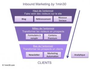 """Le marketing digital pour les avocats en 9 leçons, selon l' """"Inbound Marketing""""."""