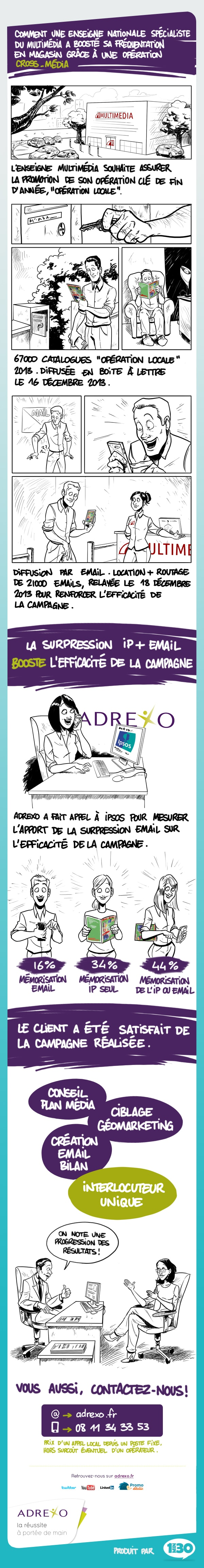 Réalisation d'infographies pour Adrexo