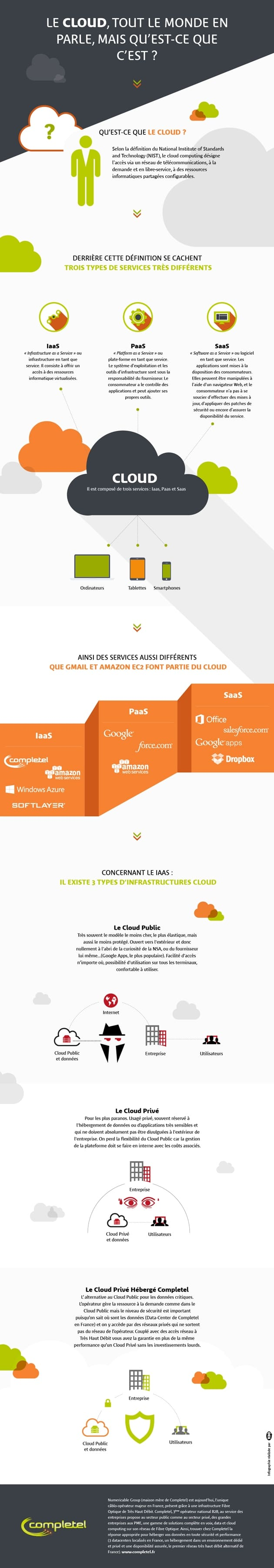Infographie Cloud Completel