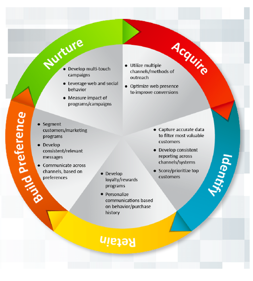 lead lifecycle marketing