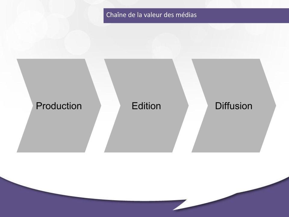 Représentation de la chaîne de la valeur des médias
