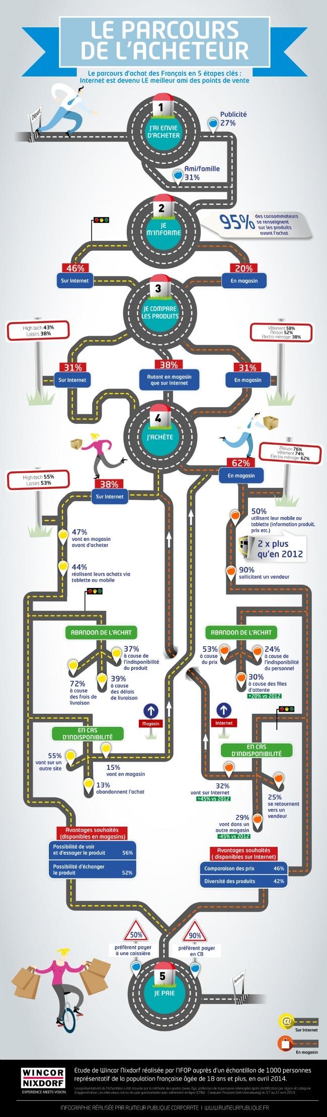 infographie parcours d'achat