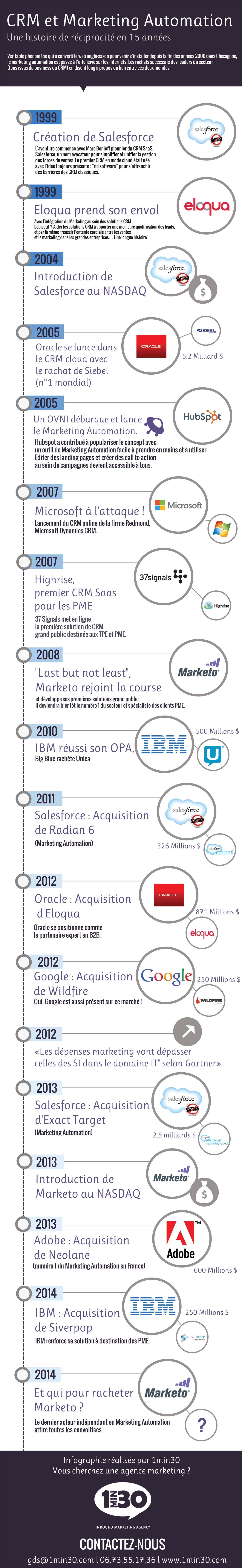 infographie-crm-market-auto
