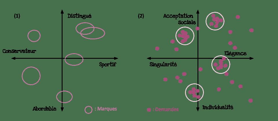 Positionnement marque: carte perceptuelle