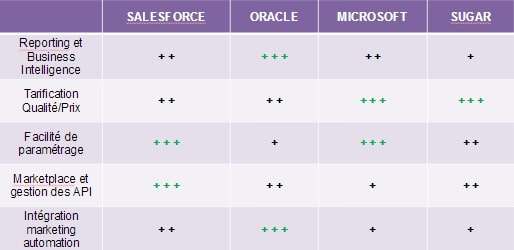 benchmark / comparatif crm cloud