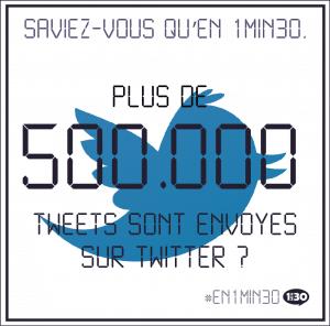 Saviez-vous qu'en 1min30, plus de 500.000 tweets sont envoyés sur Twitter ?