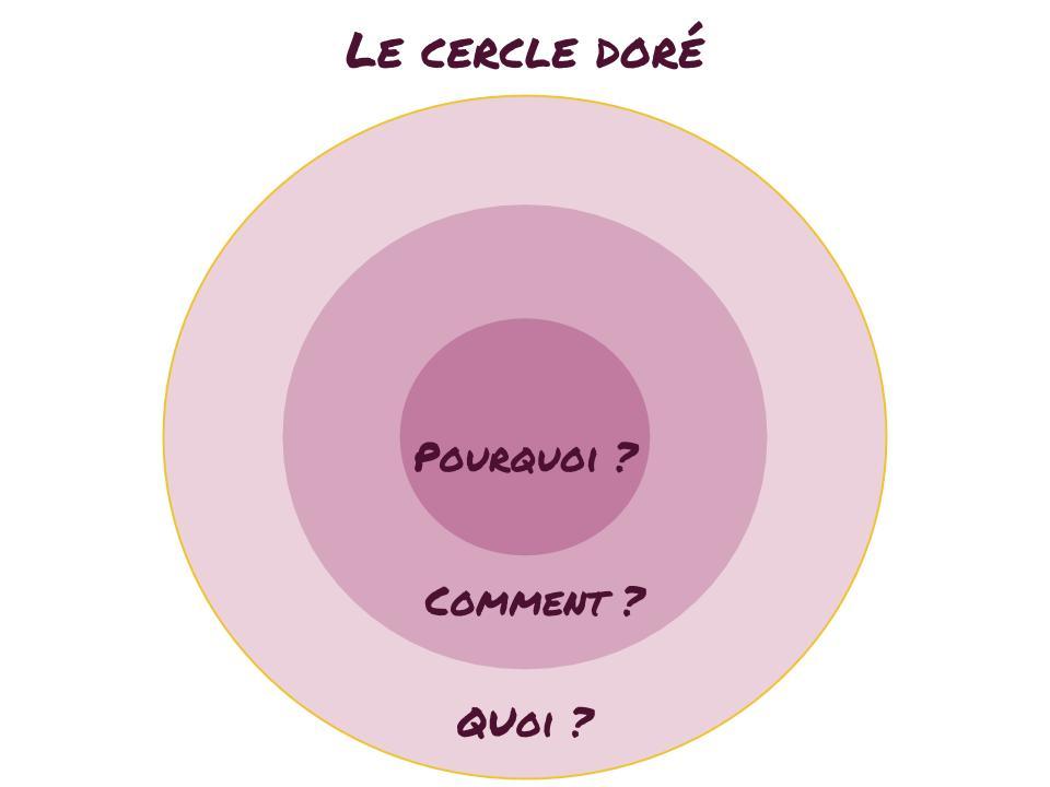 Schéma du cercle doré de Simon Sinek