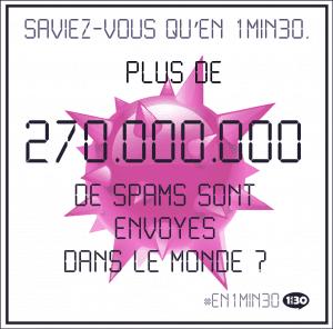 Saviez-vous qu'en 1min30, plus de 270.000.000 de spams sont envoyés dans le monde ?