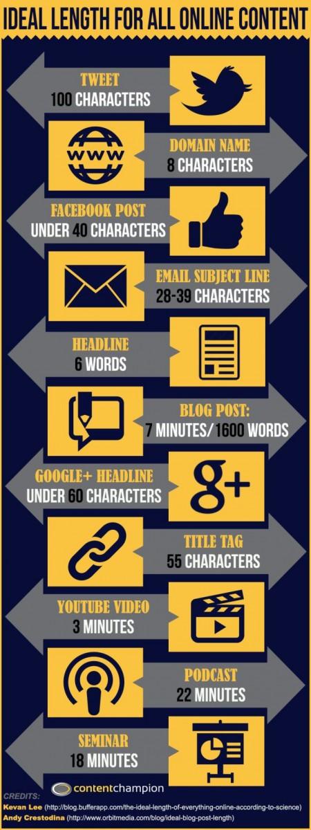 infographie-taille-optimal-contenu-web-sociaux