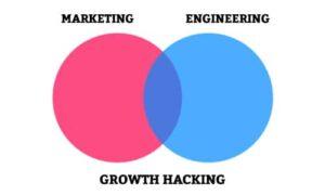 Exemples de Growth Hacking:  Hotmail, Dropbox, Reddit, Pinterest, etc.