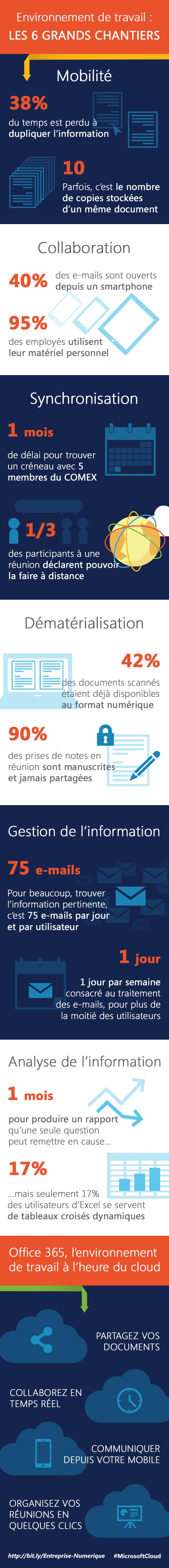 Infographie Microsoft Cloud