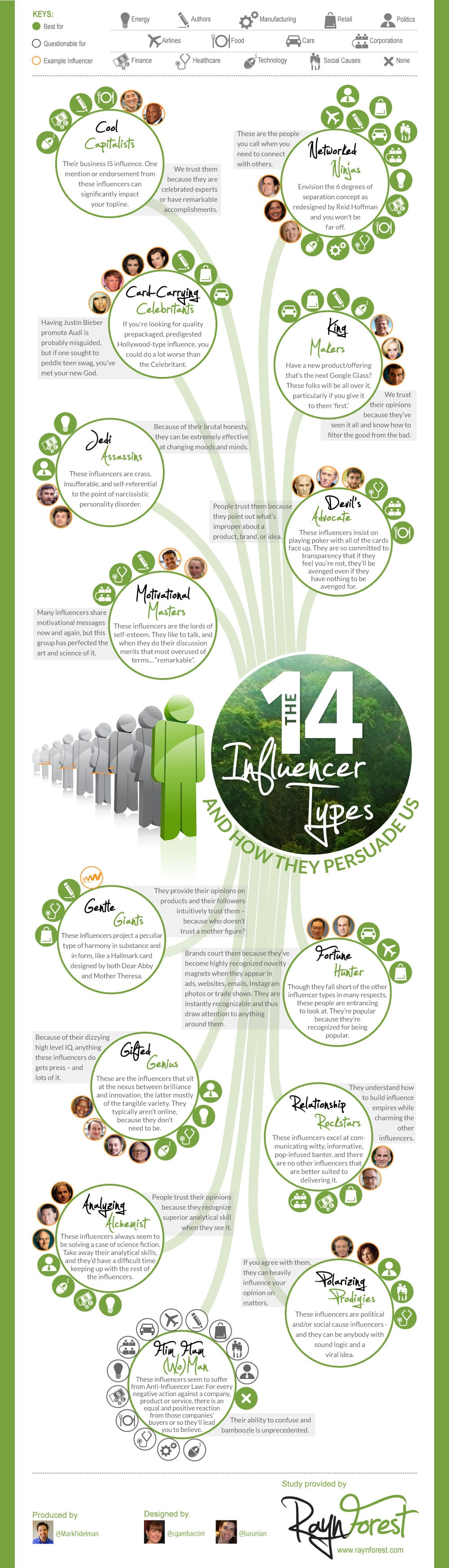 Infographie influenceurs