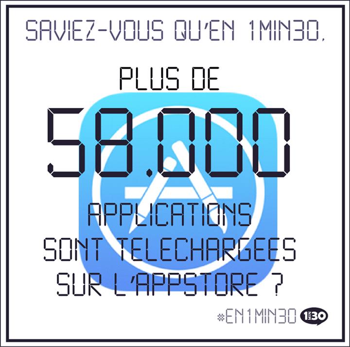 Saviez-vous qu'en 1min30, plus de 58.000 applications sont téléchargées sur l'App Store ?