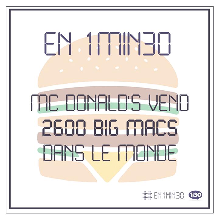 En 1min30, McDonald's vend 2.600 Big Macs dans le monde