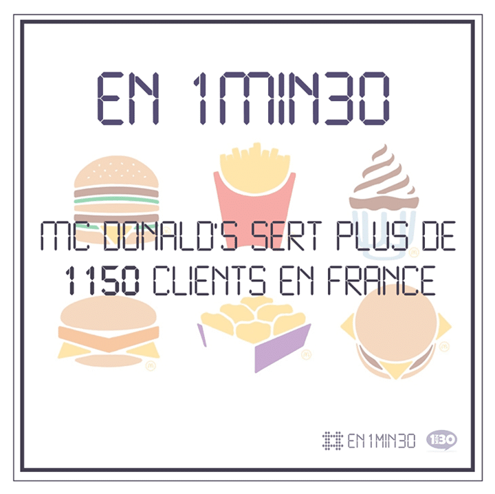 En 1min30, McDonald's sert plus de 1.150 clients en France