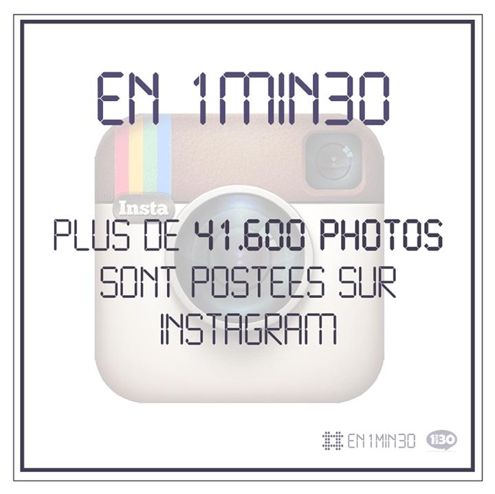 En 1min30, plus de 41.600 photos sont postées sur Instagram