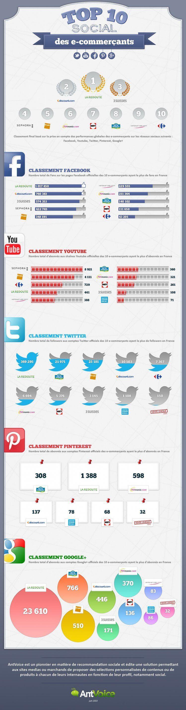 1725344-infographie-le-top-10-des-acteurs-du-social-commerce-en-france