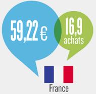 Les dépenses moyennes en France sur Internet