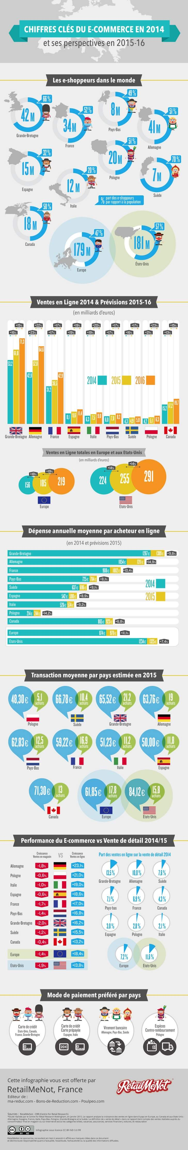 L'évolution de l'e-commerce à travers une infographie