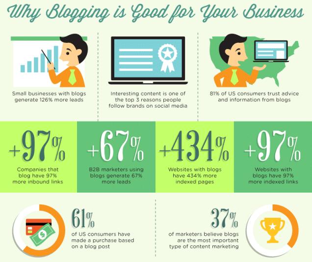 Une infographie autour des blogs, blogueurs et influenceurs