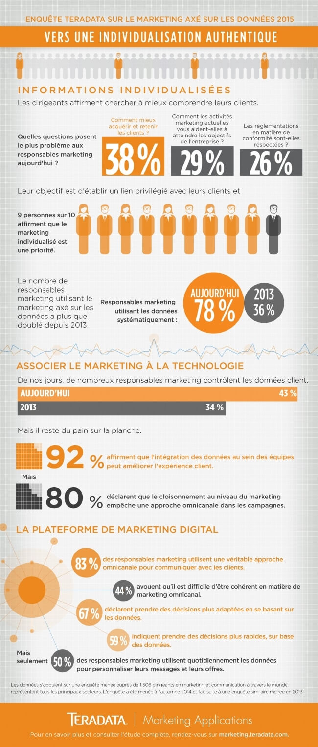 Une infographie sur le marketing individualisé