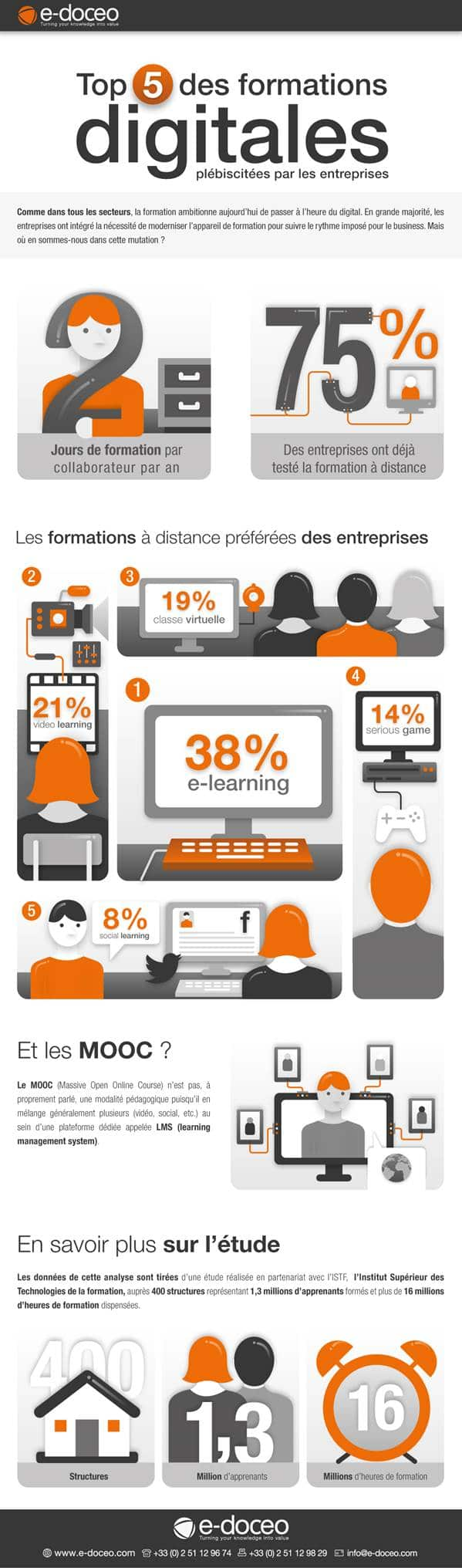 infographie formations digitales