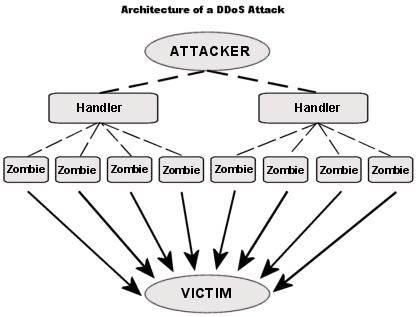 Attaque par dénis de service DDoS