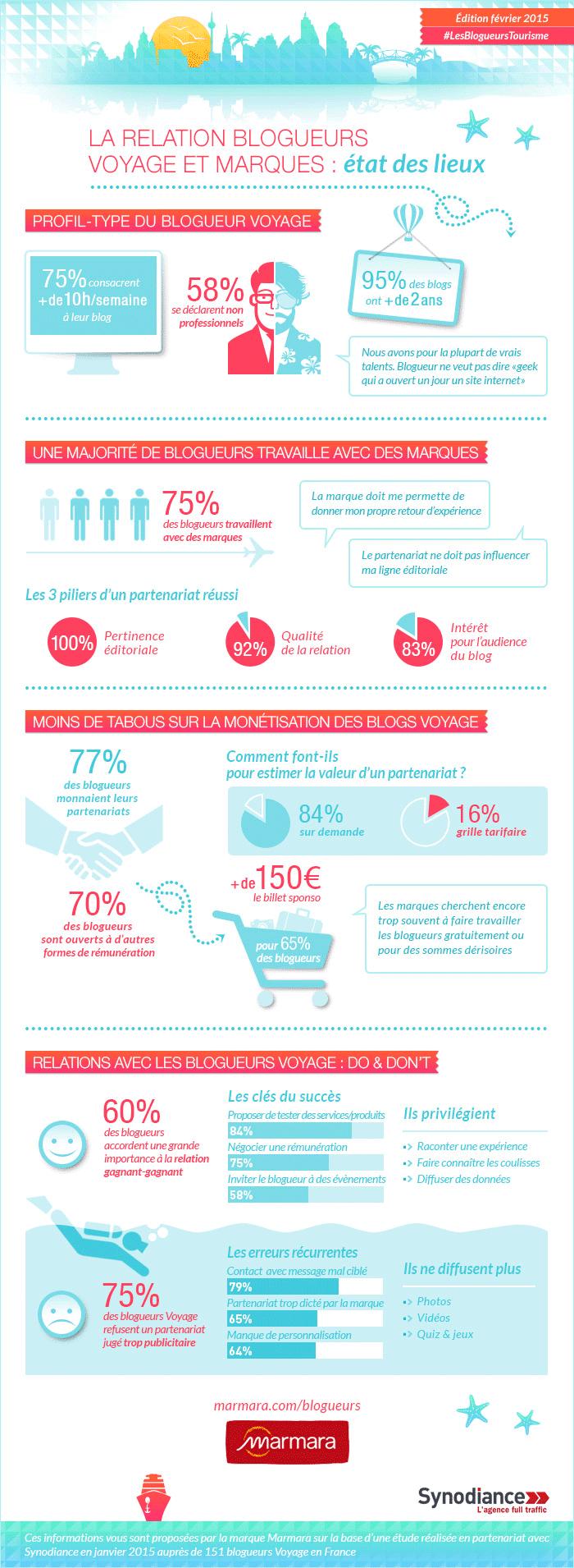 Une infographie autour de l'étude des relations marques-blogueurs dans le tourisme en 2015