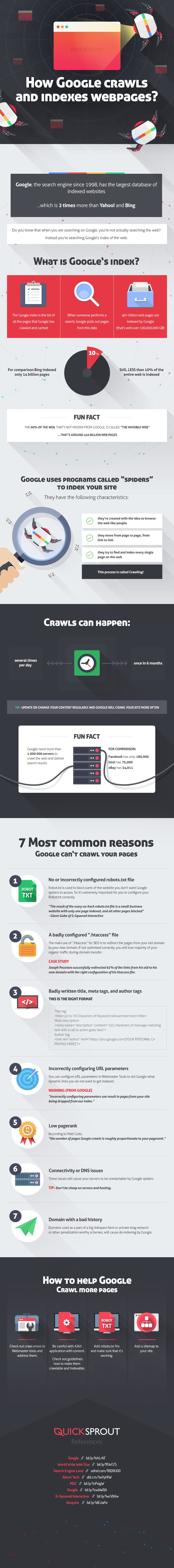 infographie-indexation-google