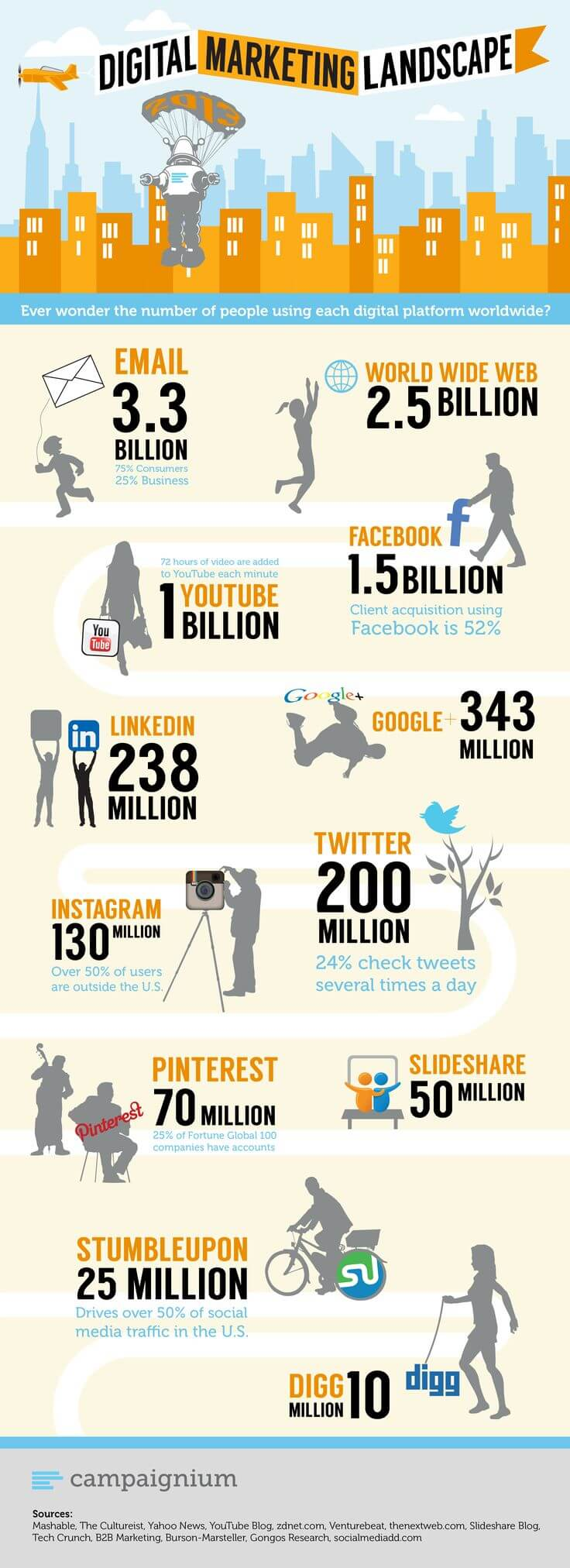 infographie marketing digital chiffre