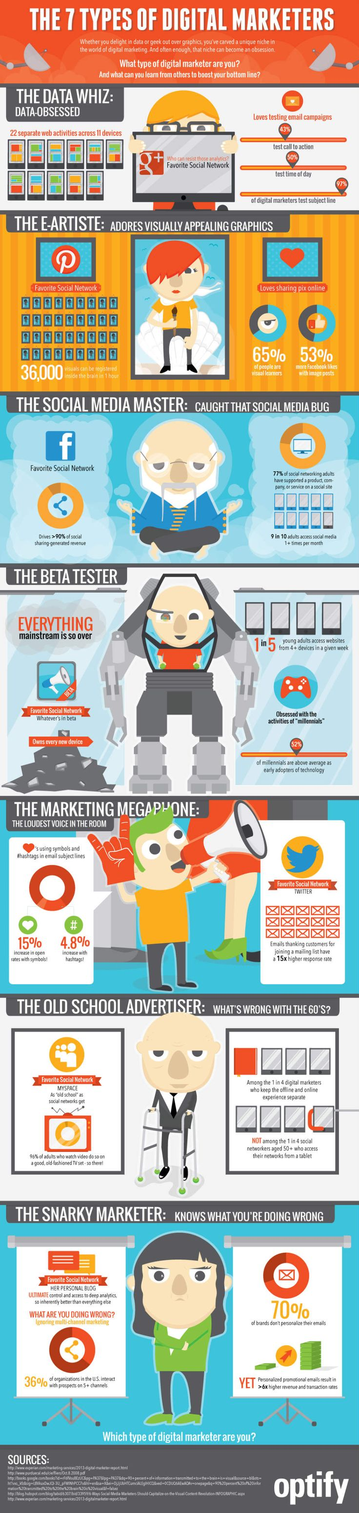 profils marketeurs infographie