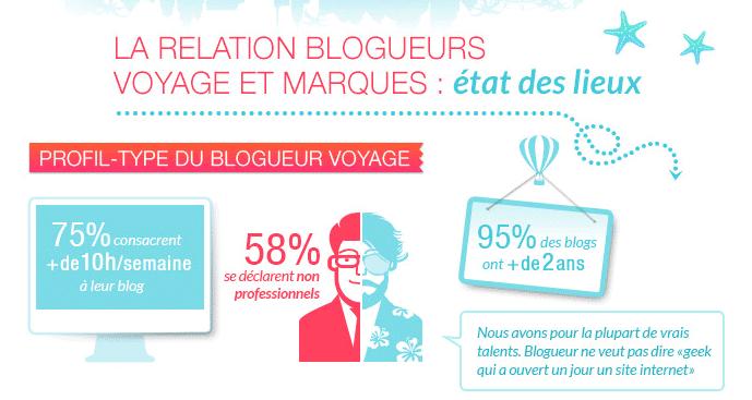Les relations blogueurs-marques en infographie