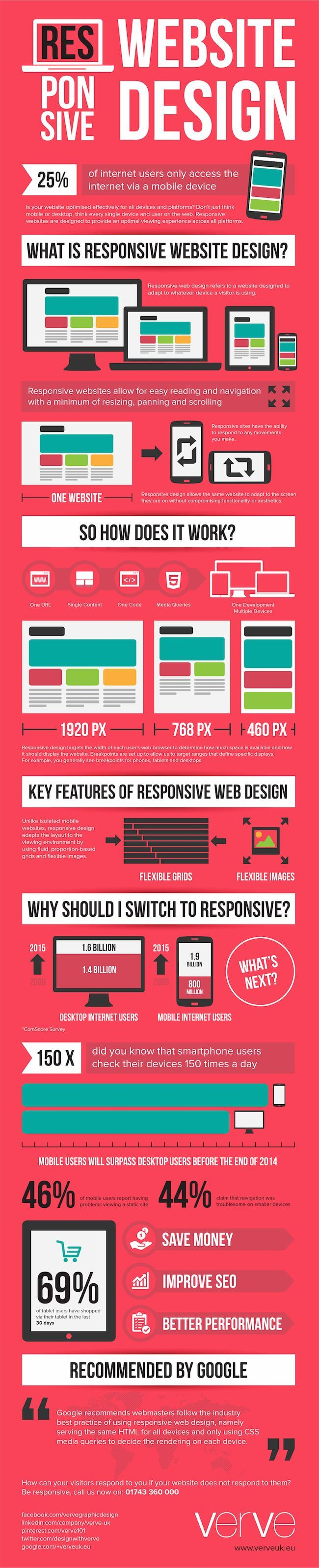 responsive-design-infographie
