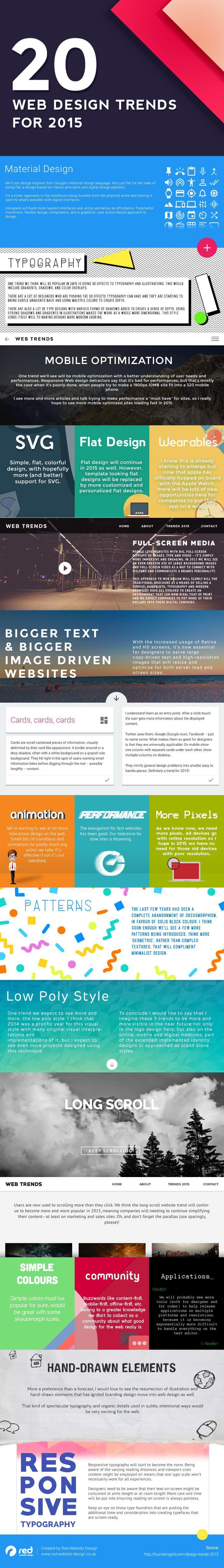 tendances-webdesign-2015-infographie