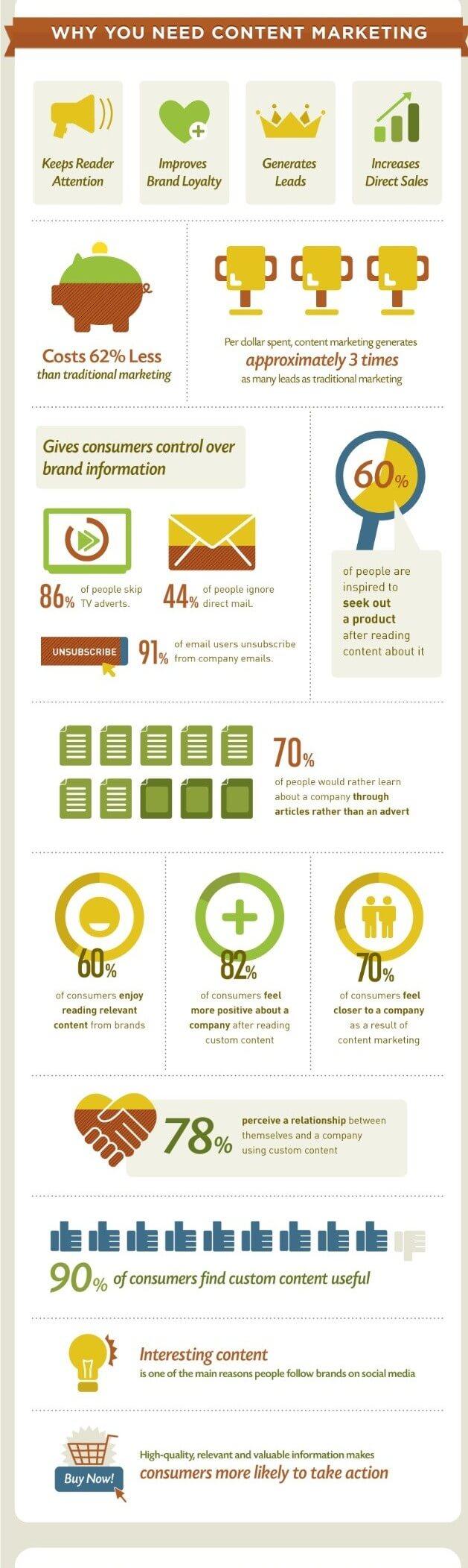 Le besoin de mettre en place une stratégie de marketing de contenu