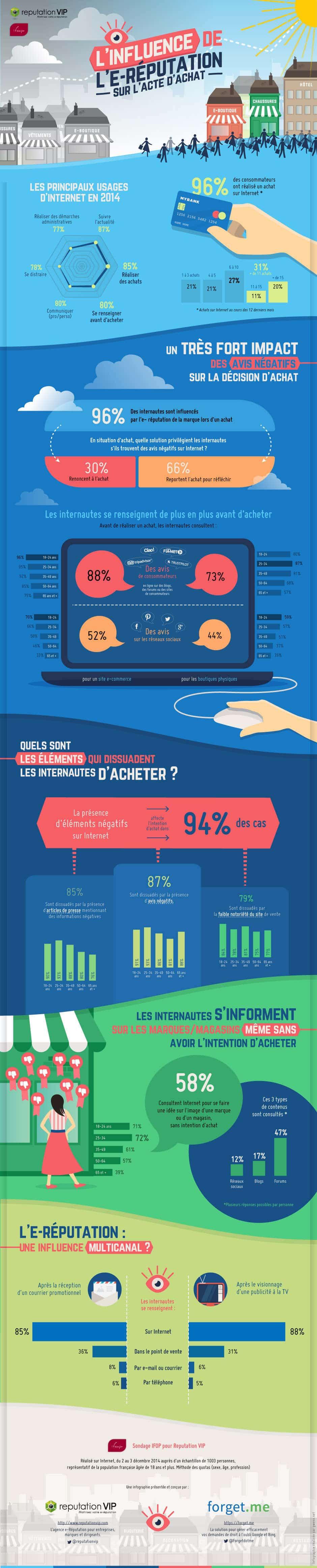 Infographie influence de l'e-reputation sur les achats