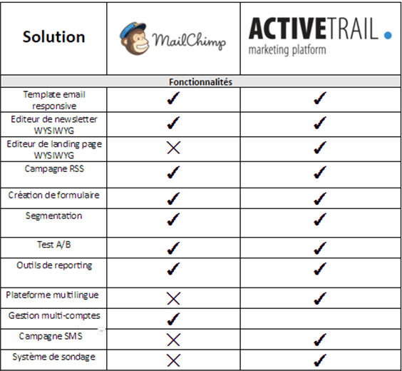 Comparatif Mailchimp vs ActiveTrail