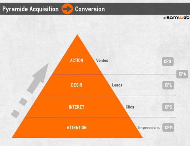 Tout savoir sur la pyramide acquisition et conversion