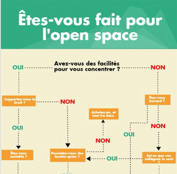 infographie open space